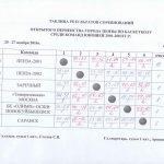 rezultaty-prevenstva-goroda-2001-2002gg-r